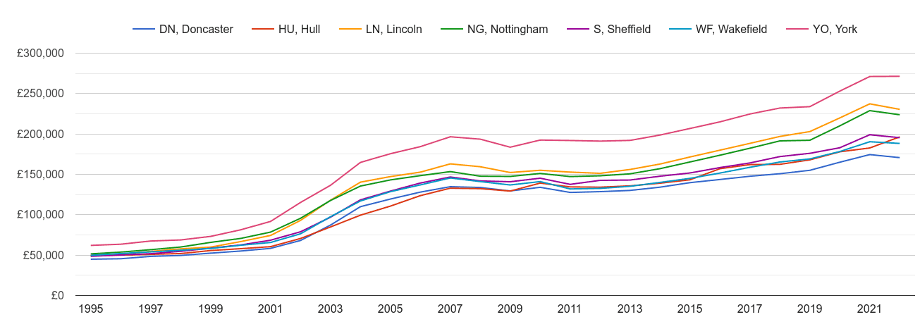 Doncaster house prices and nearby areas