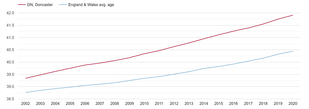 Doncaster population average age by year