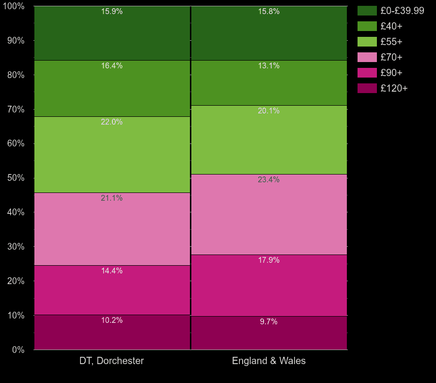 Dorchester homes by heating cost per square meters