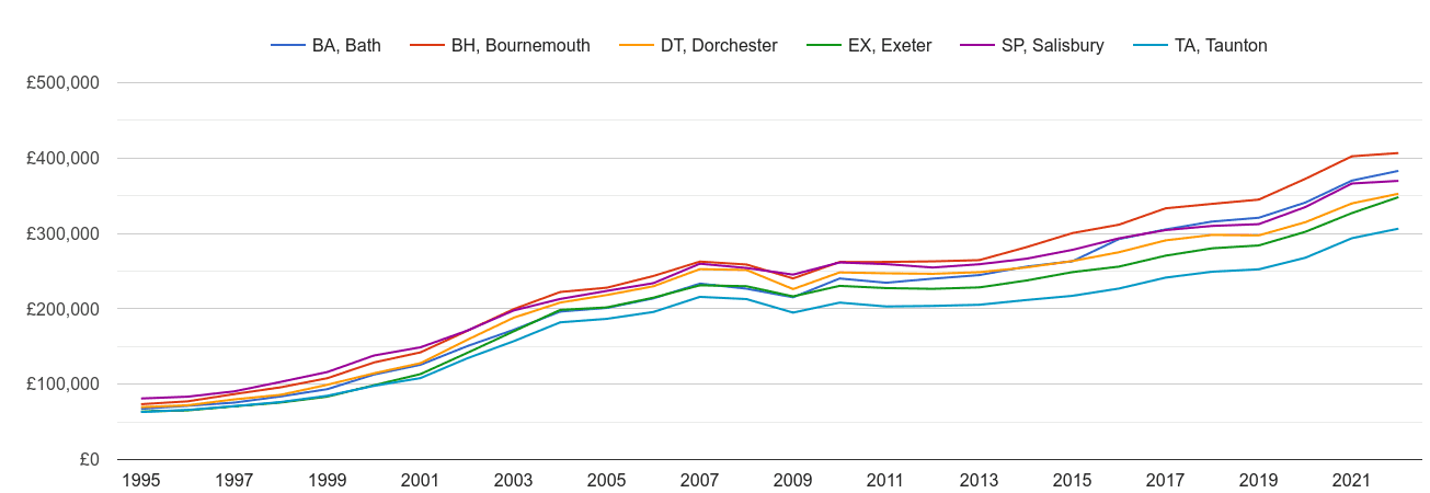Dorchester house prices and nearby areas