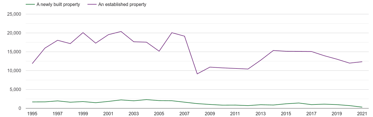 Dorset annual sales of new homes and older homes