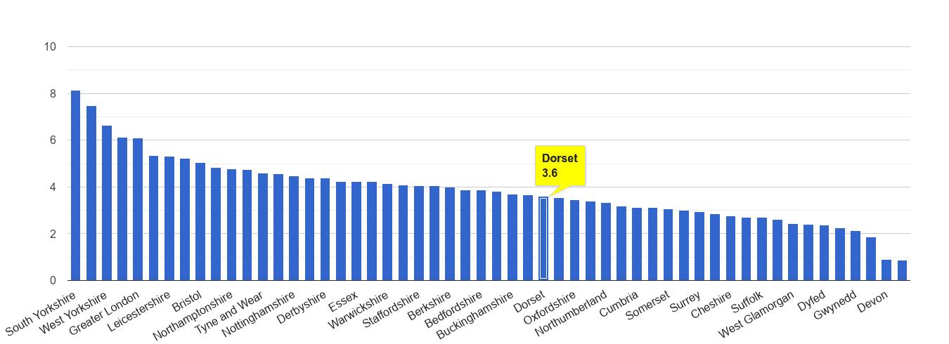 Dorset burglary crime rate rank