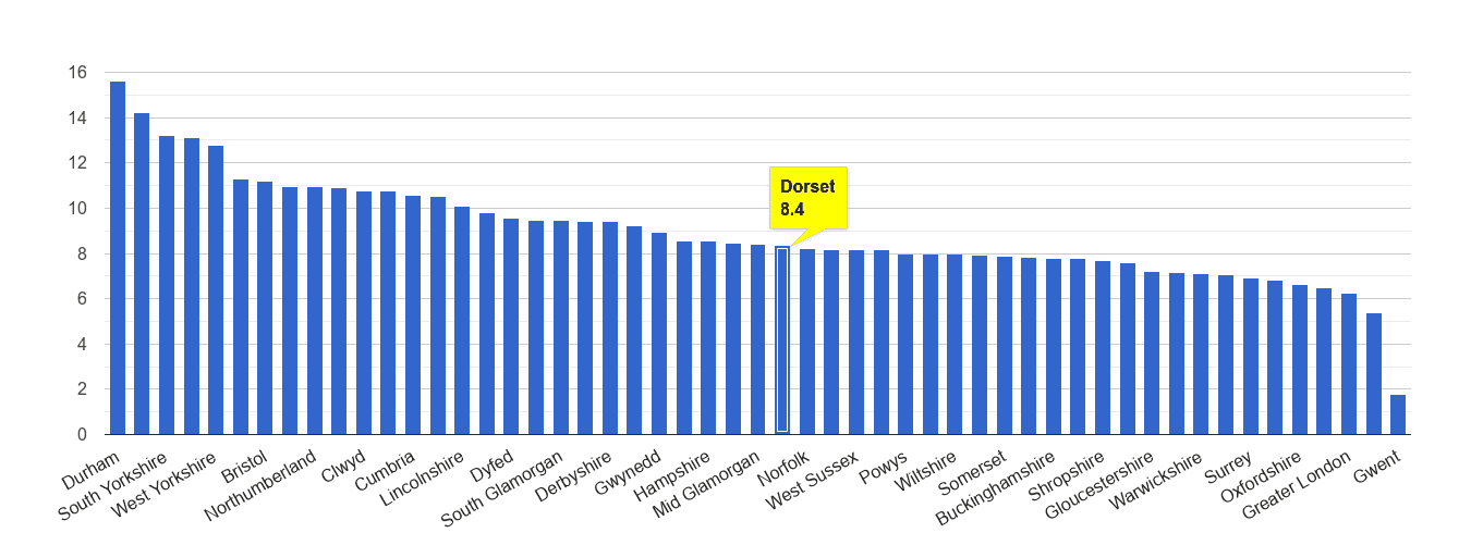 Dorset criminal damage and arson crime rate rank