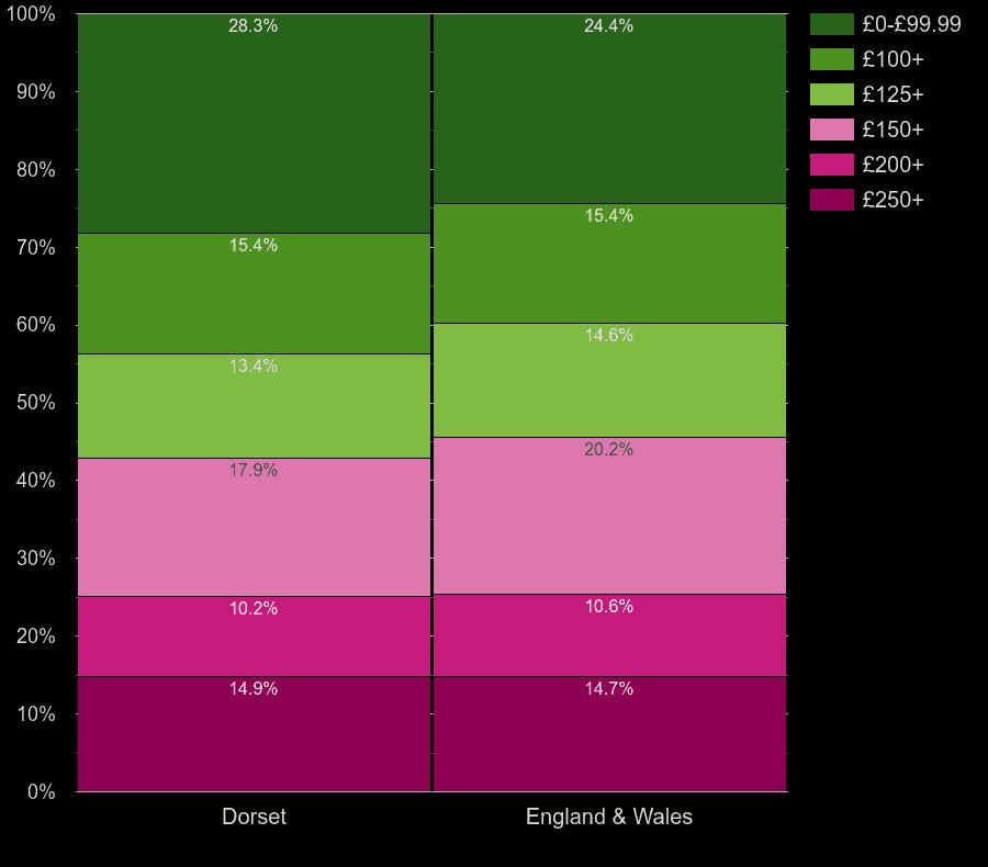 Dorset flats by heating cost per room