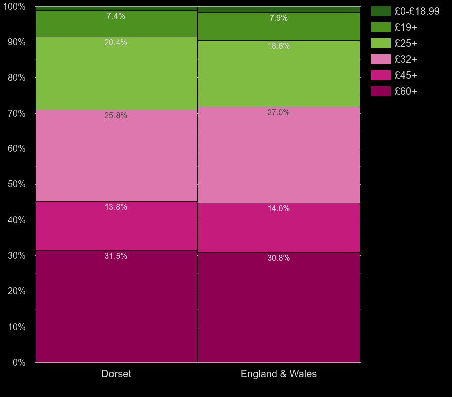 Dorset flats by hot water cost per room