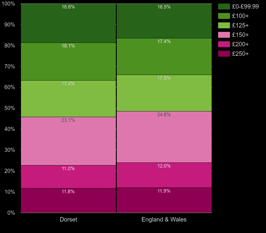 Dorset homes by heating cost per room