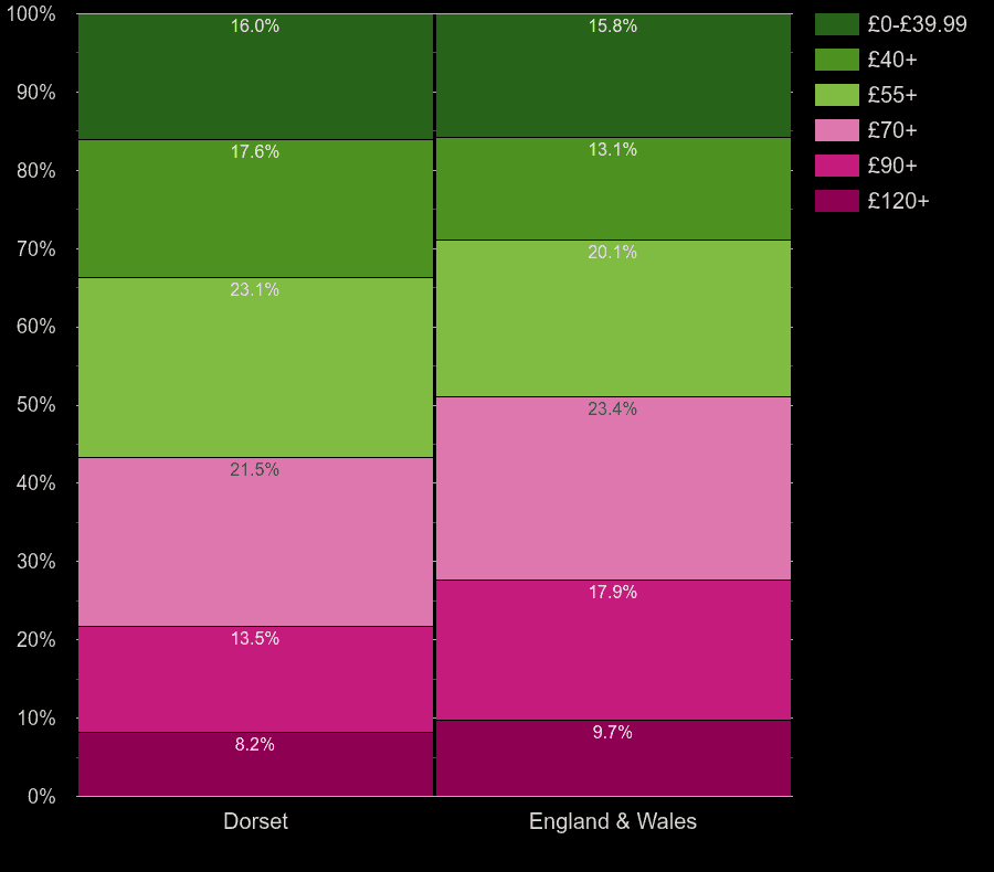 Dorset homes by heating cost per square meters