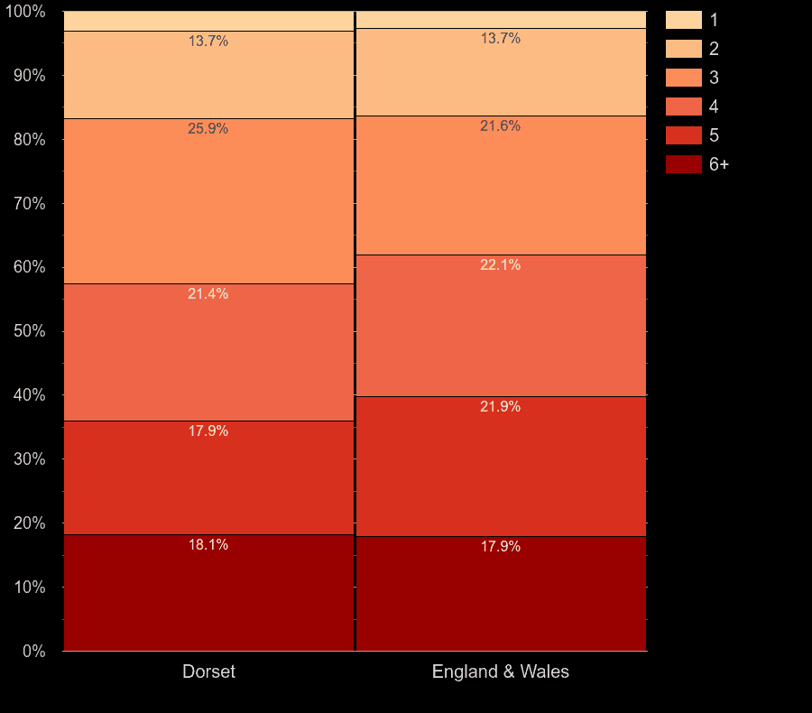 Dorset homes by number of heated rooms