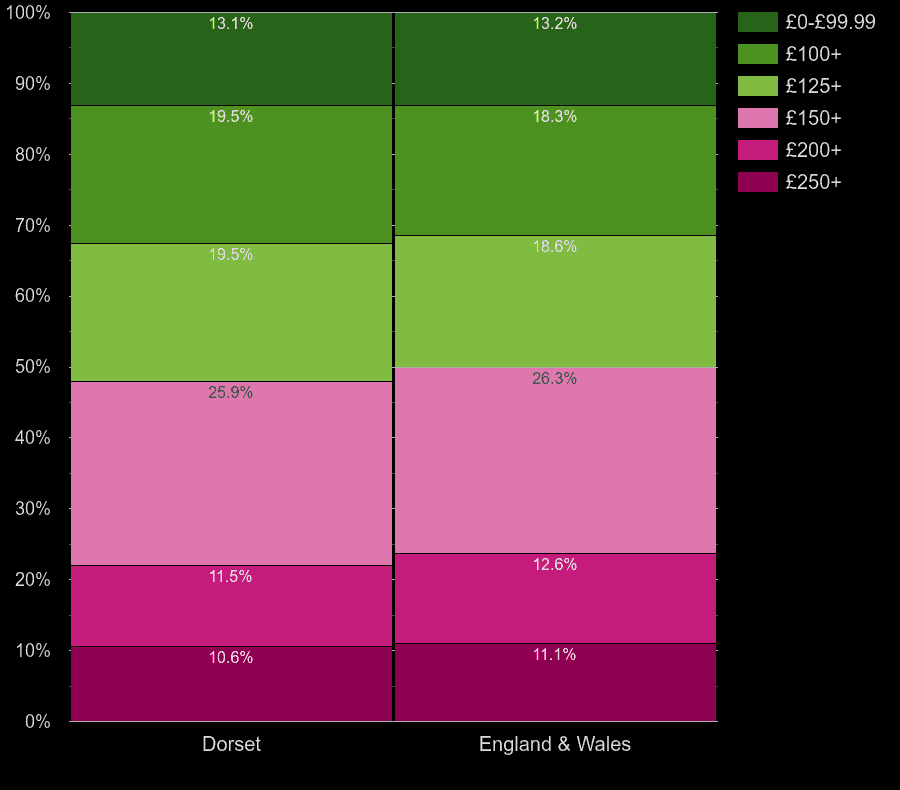 Dorset houses by heating cost per room