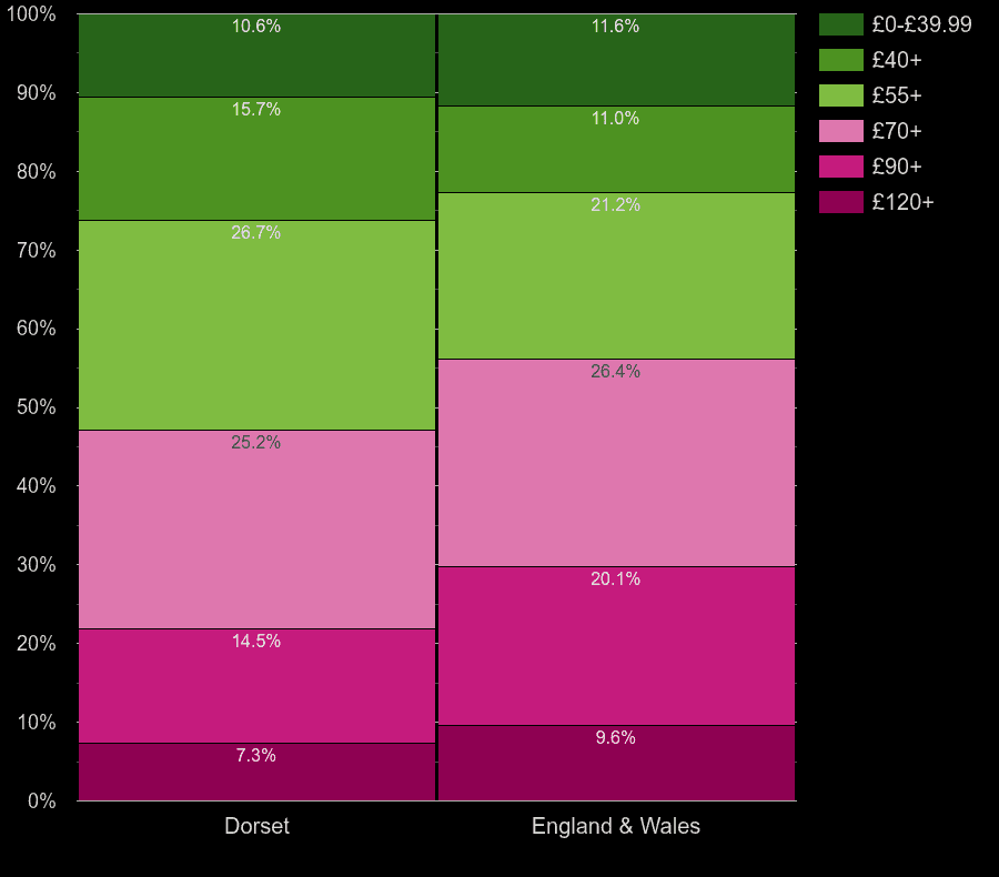 Dorset houses by heating cost per square meters