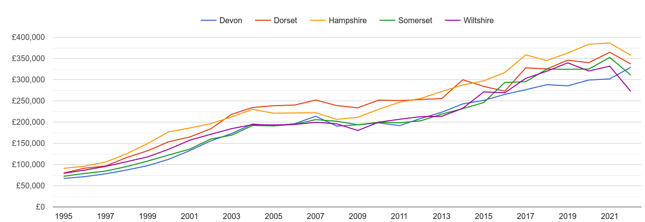 Dorset new home prices and nearby counties