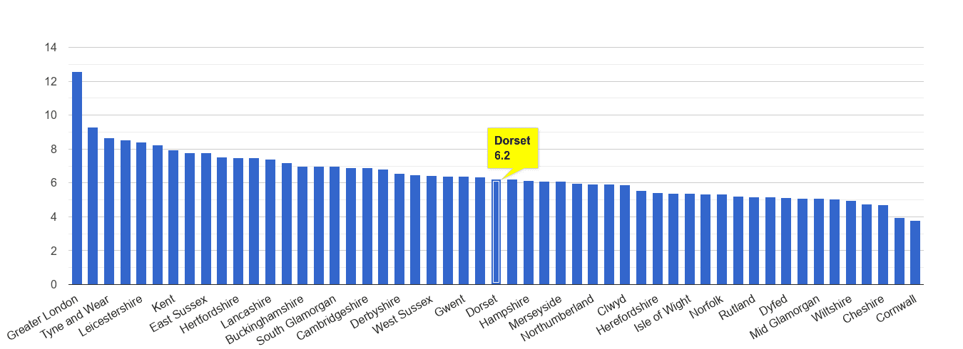 Dorset other theft crime rate rank