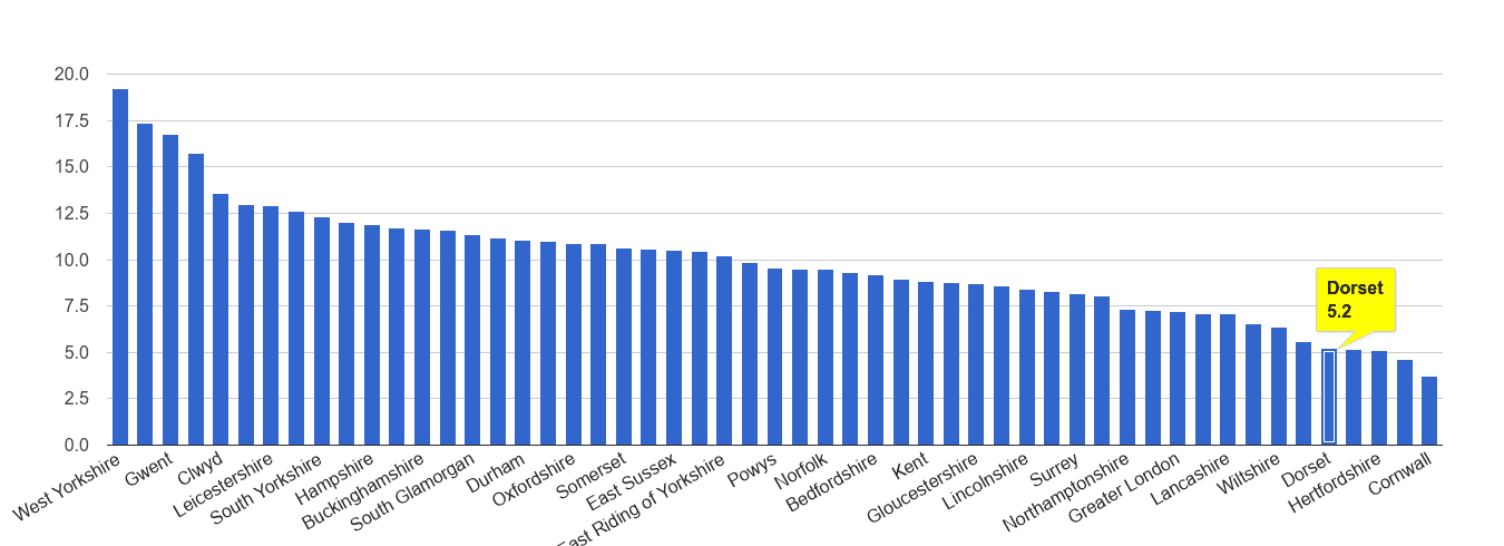 Dorset public order crime rate rank