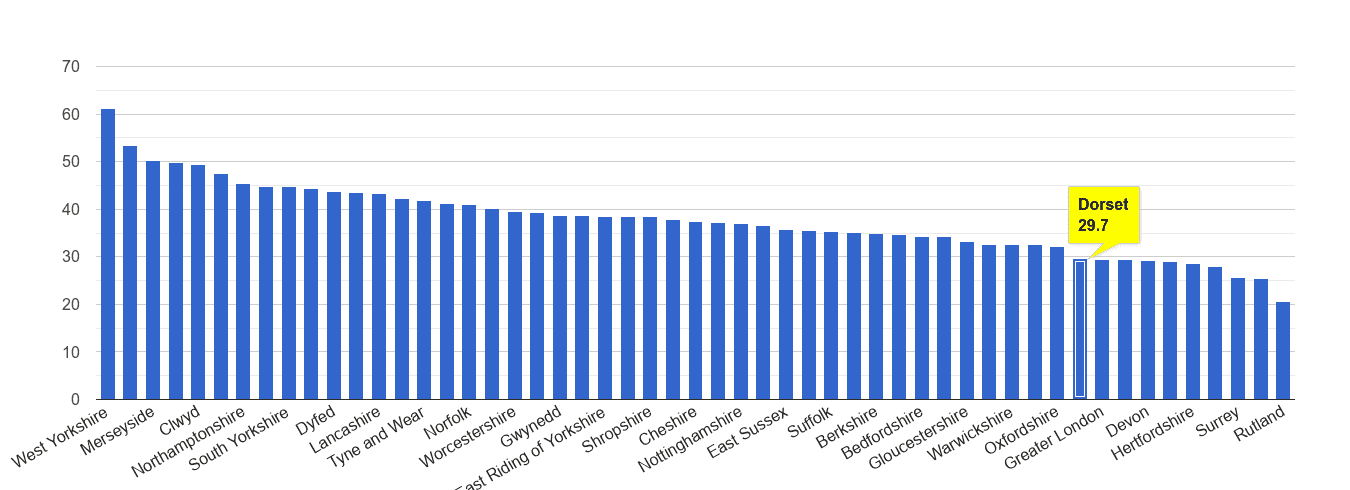 Dorset violent crime rate rank