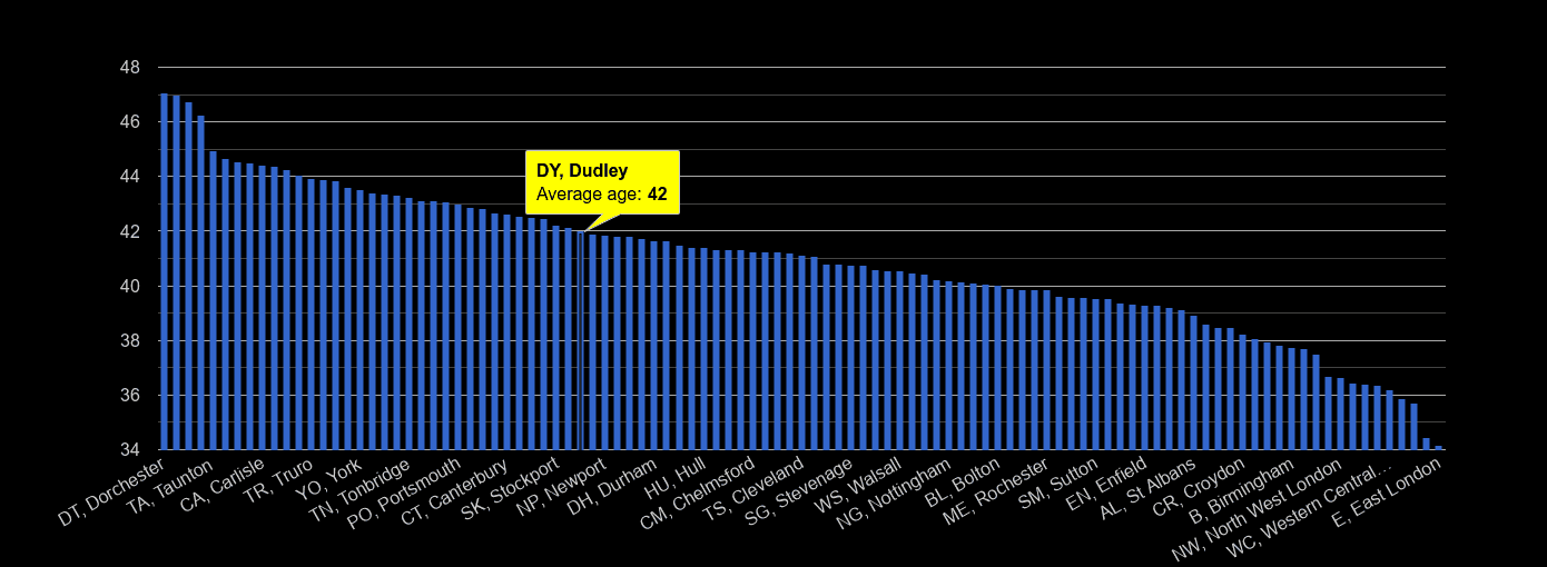 Dudley average age rank by year