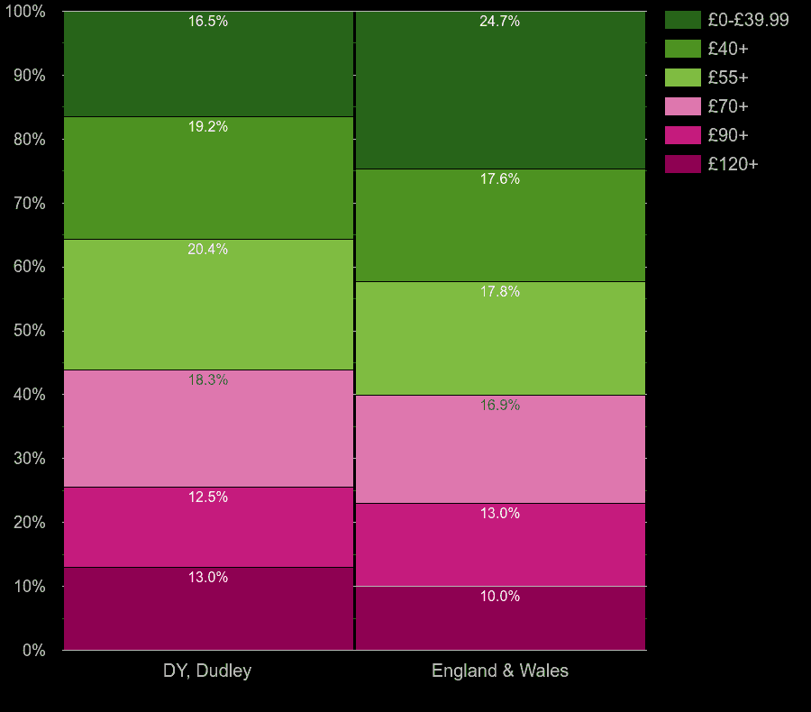 Dudley flats by heating cost per square meters
