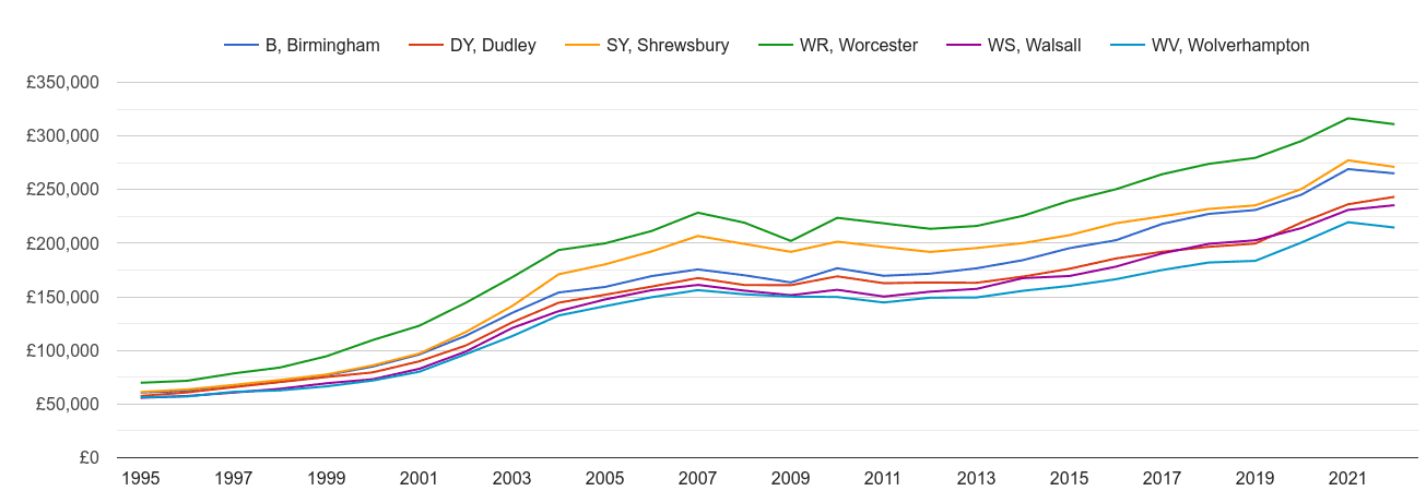 Dudley house prices and nearby areas