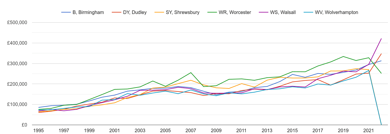 Dudley new home prices and nearby areas