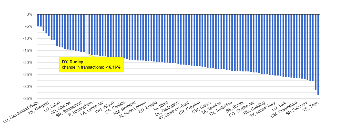 Dudley sales volume change rank