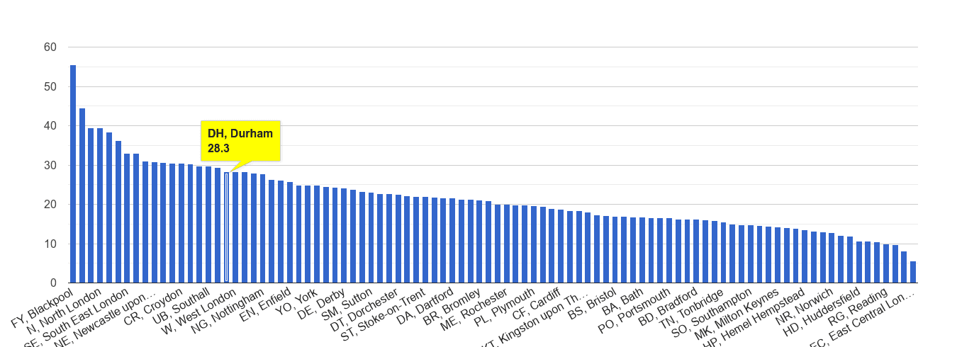 Durham antisocial behaviour crime rate rank