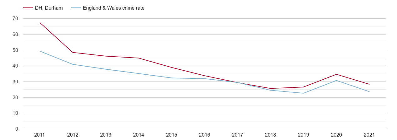Durham antisocial behaviour crime rate