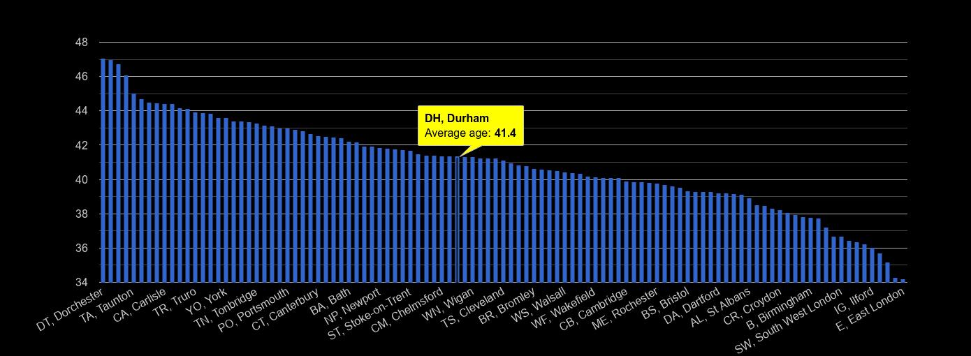 Durham average age rank by year