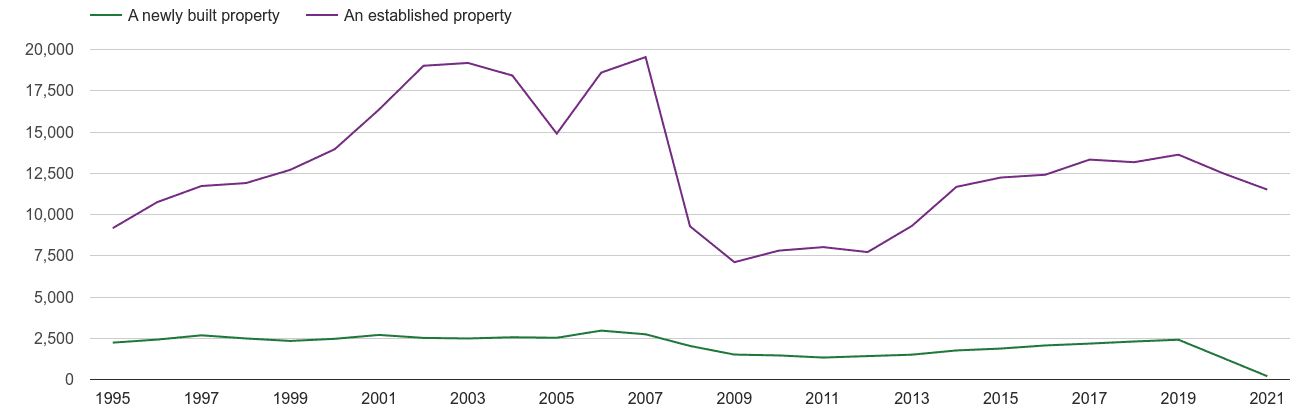 Durham county annual sales of new homes and older homes