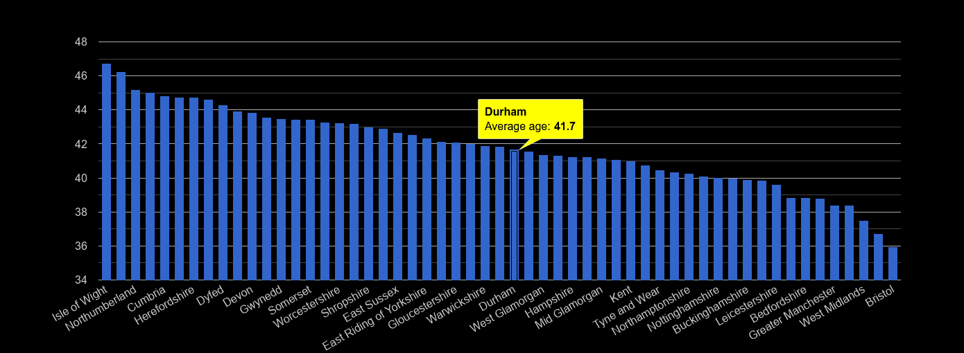 Durham county average age rank by year
