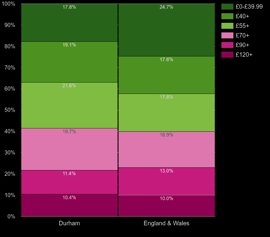 Durham county flats by heating cost per square meters