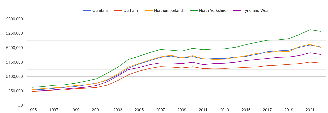 Durham county house prices and nearby counties