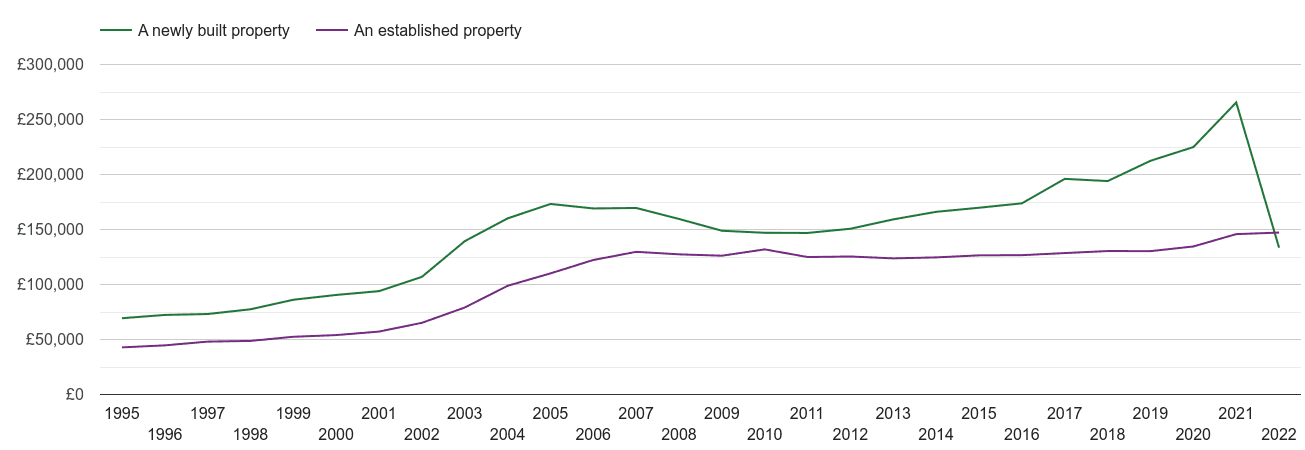 Durham county house prices new vs established