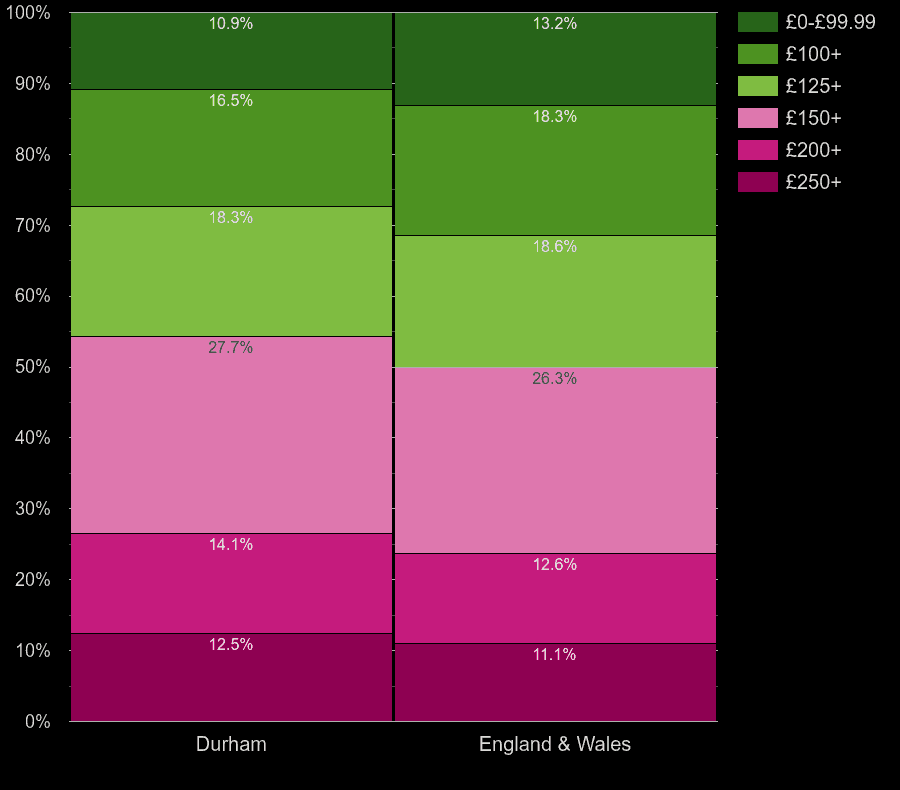Durham county houses by heating cost per room
