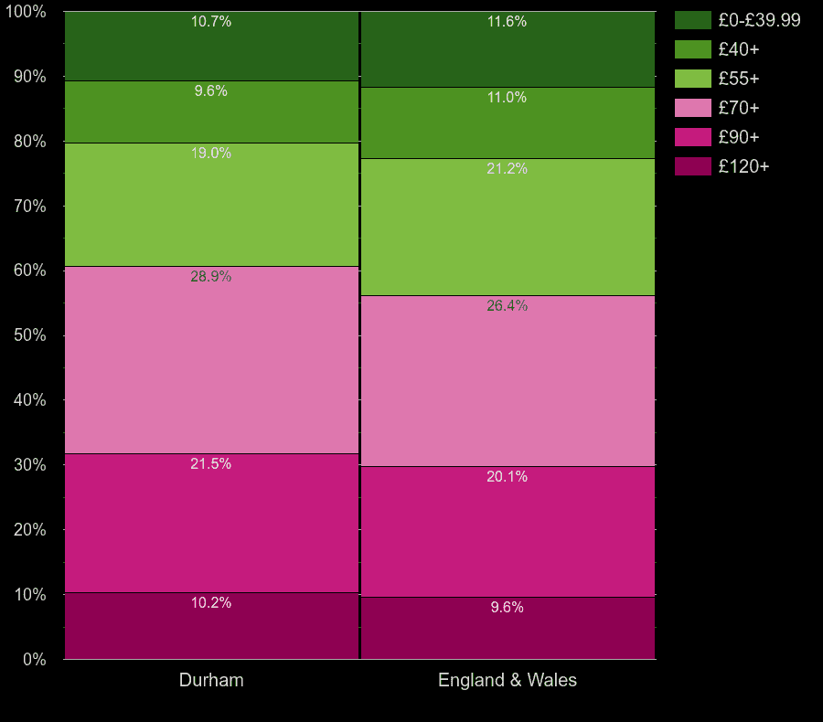 Durham county houses by heating cost per square meters