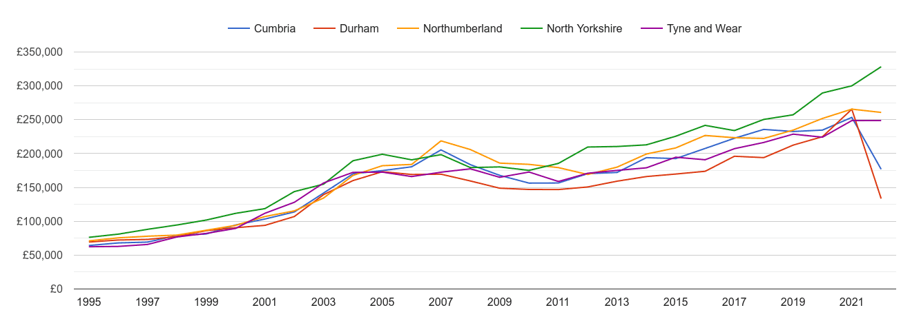 Durham county new home prices and nearby counties