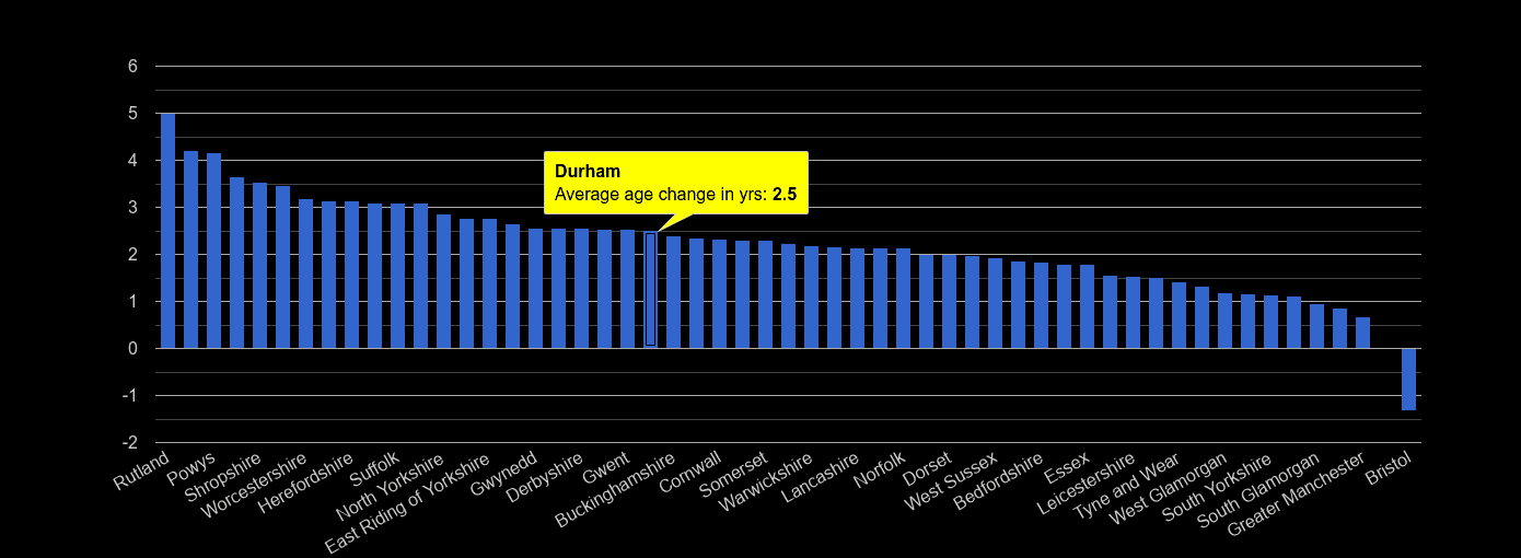 Durham county population average age change rank by year