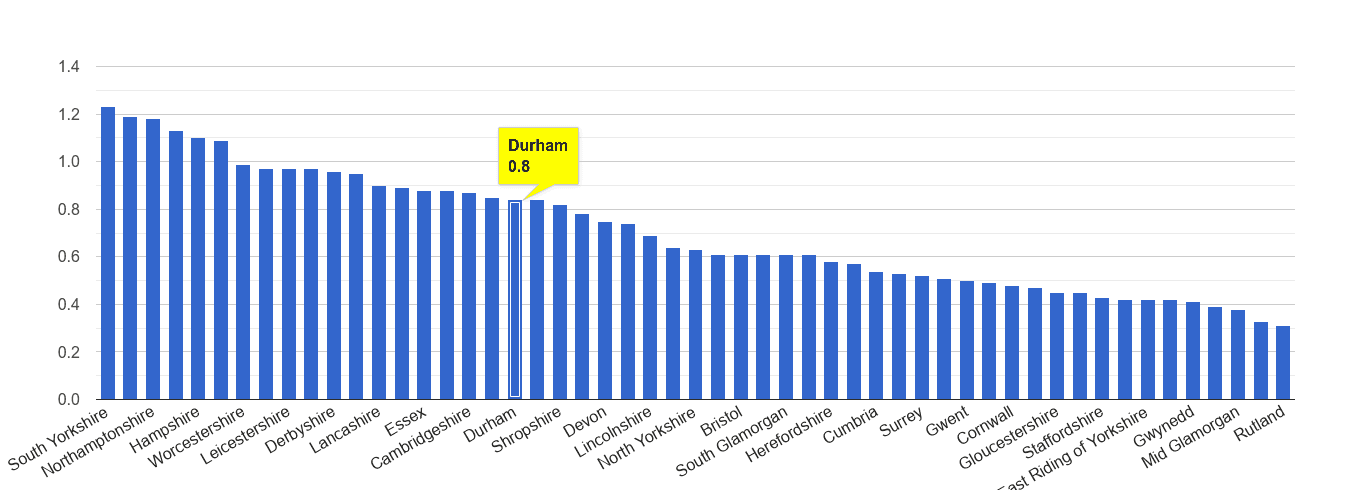 Durham county possession of weapons crime rate rank
