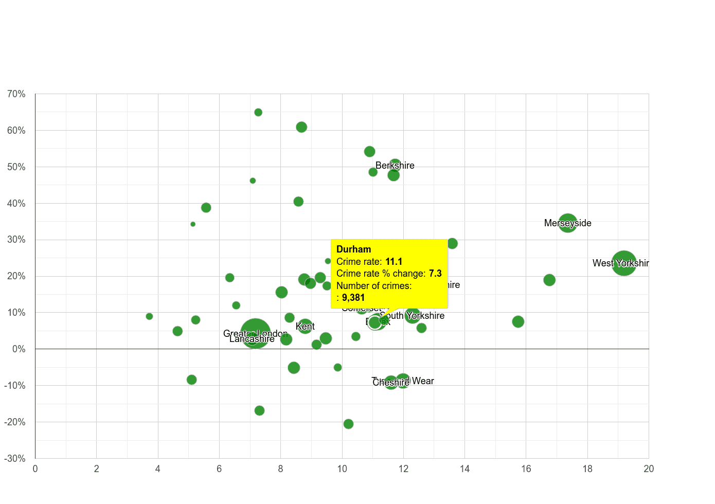 Durham county public order crime rate compared to other counties