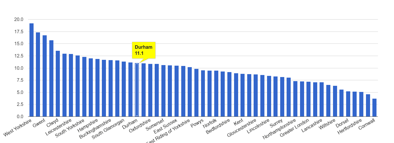 Durham county public order crime rate rank