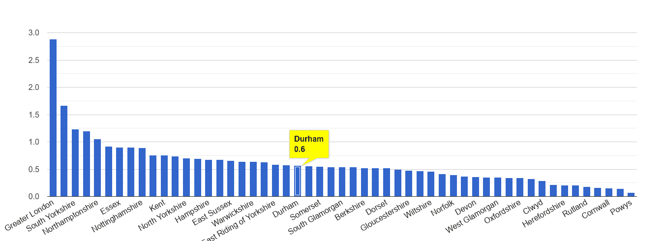 Durham county robbery crime rate rank