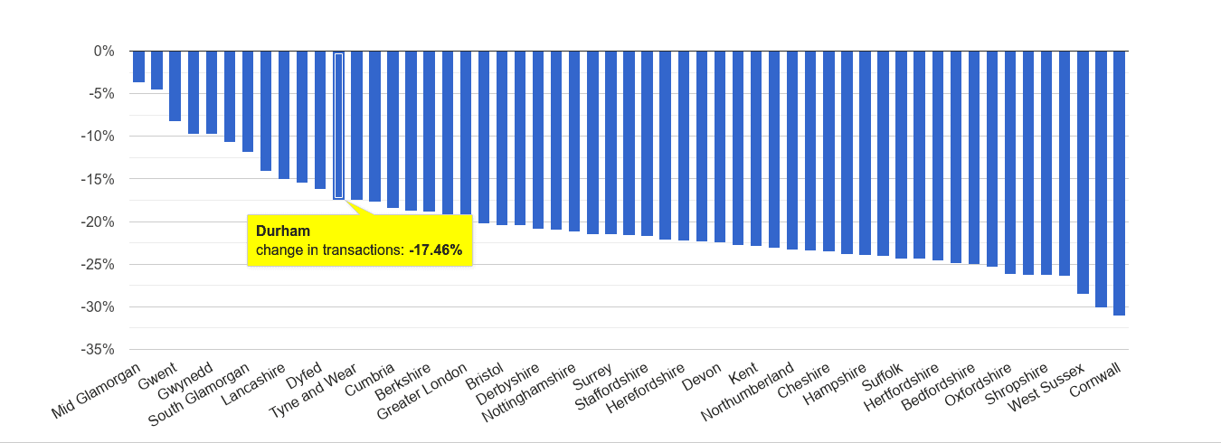 Durham county sales volume change rank