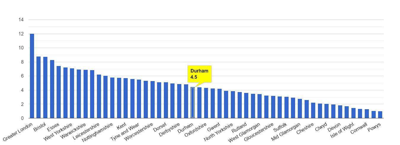 Durham county vehicle crime rate rank