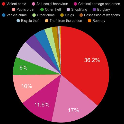 Durham crime statistics