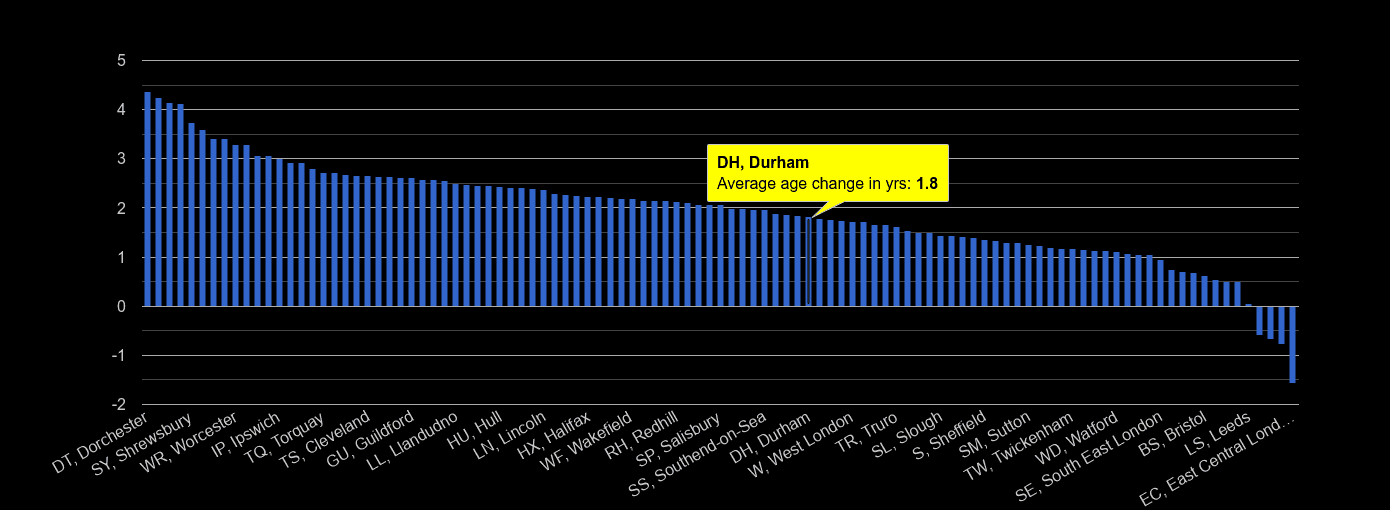 Durham population average age change rank by year