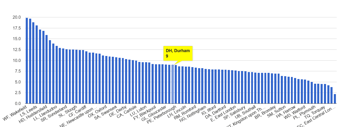 Durham public order crime rate rank