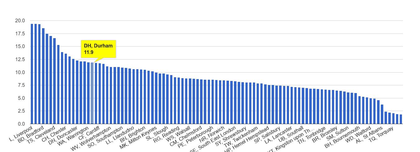 Durham public order crime rate rank