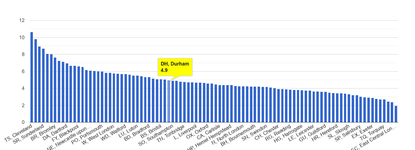 Durham shoplifting crime rate rank