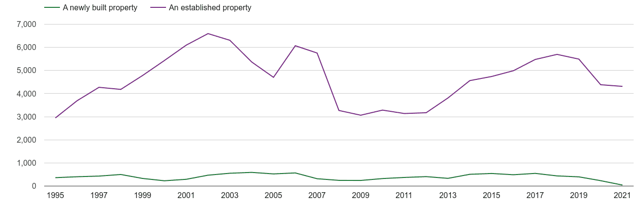 Dyfed annual sales of new homes and older homes