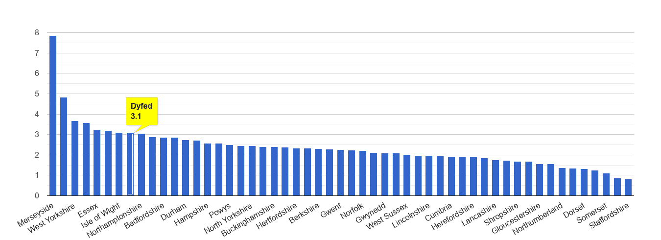 Dyfed drugs crime rate rank