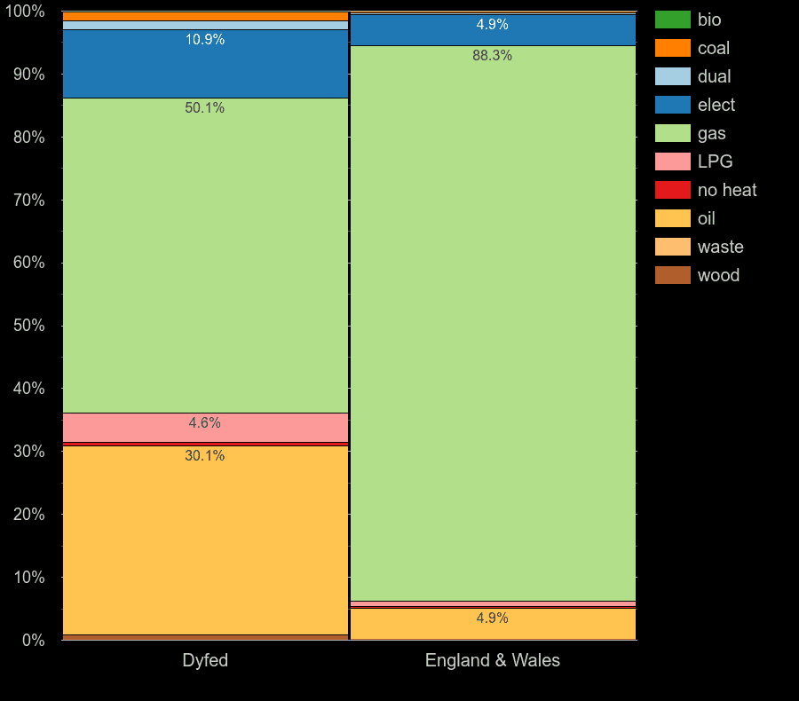 Dyfed houses by main heating fuel