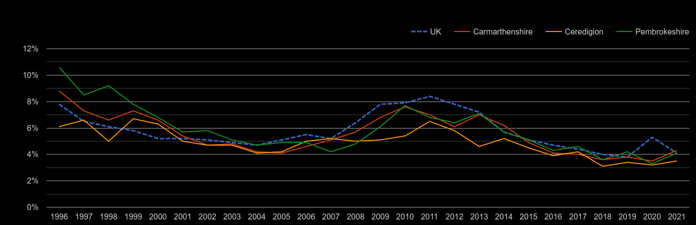 Dyfed unemployment rate by year